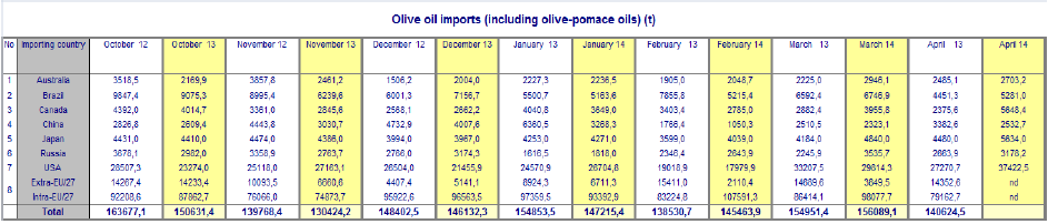 2014-07-09_olive_oil_imports