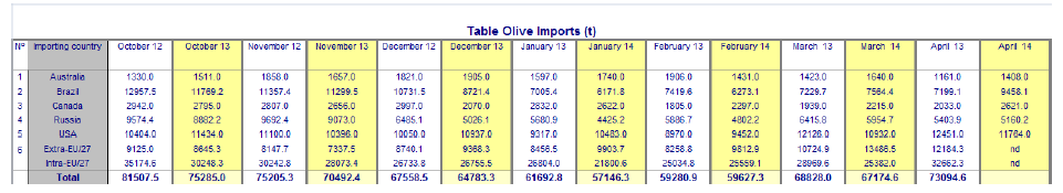 2014-07-09_table_olives