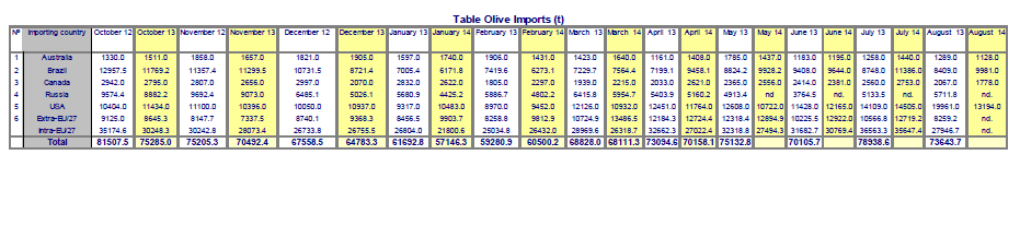 table_olive_imports