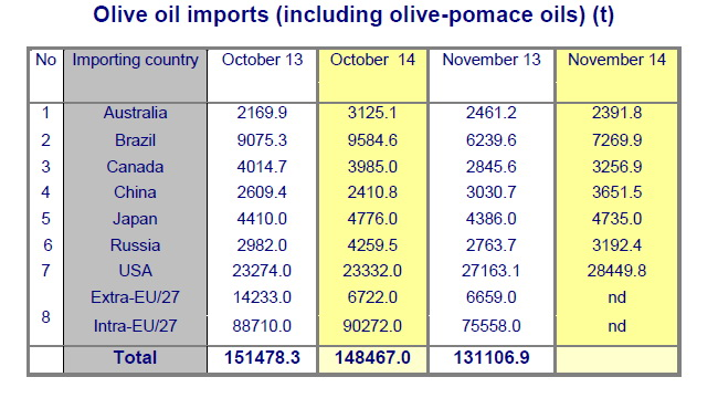 2015-02-12_olive_oil_imports