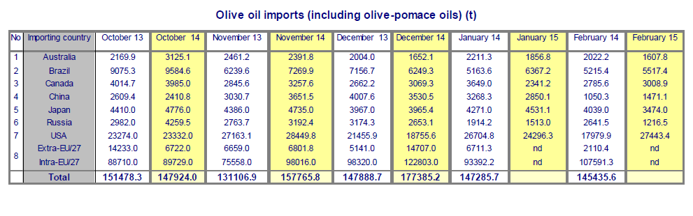 2015-05-13_olive_oil_imports