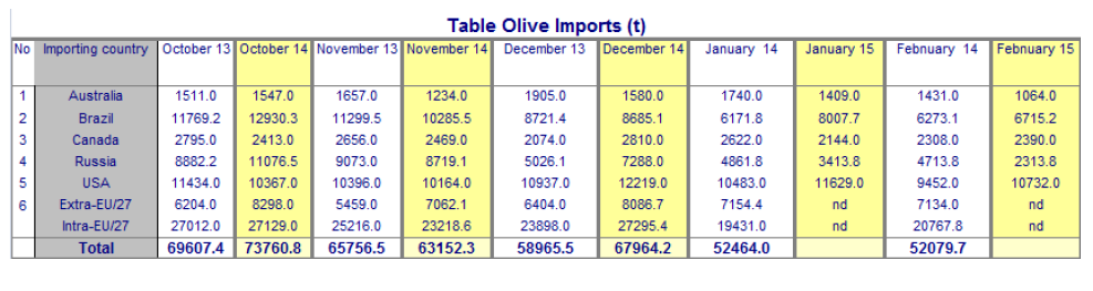 2015-05-13_table_olives_import