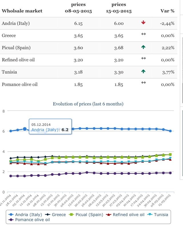 Olive oil wholesale prices, 15 may 2015 | Olive Oil Market