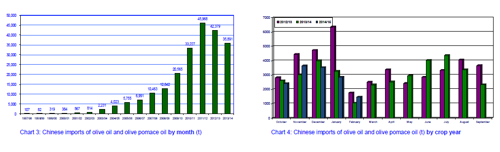 china_olive_oil_trend