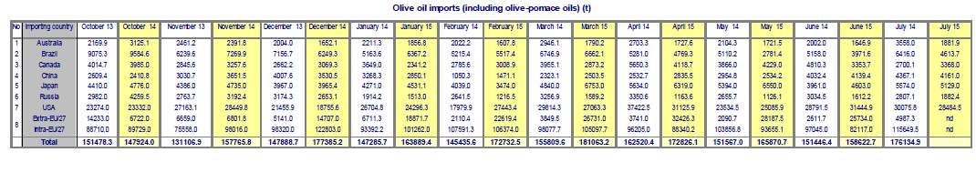2015-10-15_olive_oil_imports