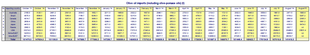 2015-11-06_olive_oil_imports