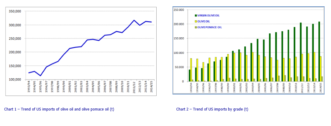 Trends_in_US_olive_oil_imports__bulk_and_packaged___1