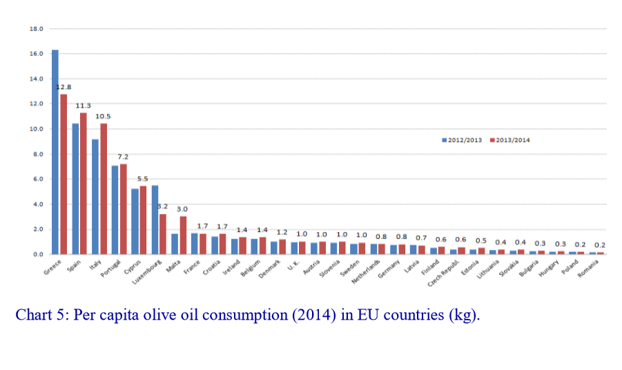 TRENDS IN WORLD OLIVE OIL CONSUMPTION | Olive Oil Market