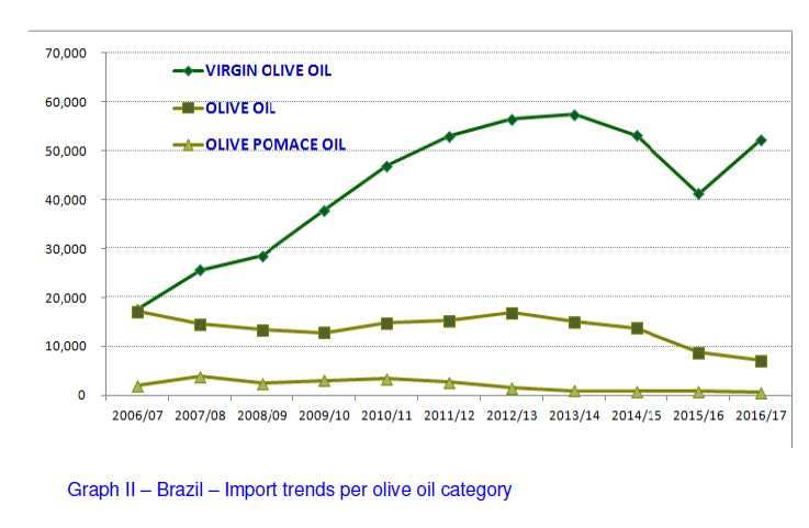 News & Articles | Olive Oil Market | B2B e-marketplace dedicated to